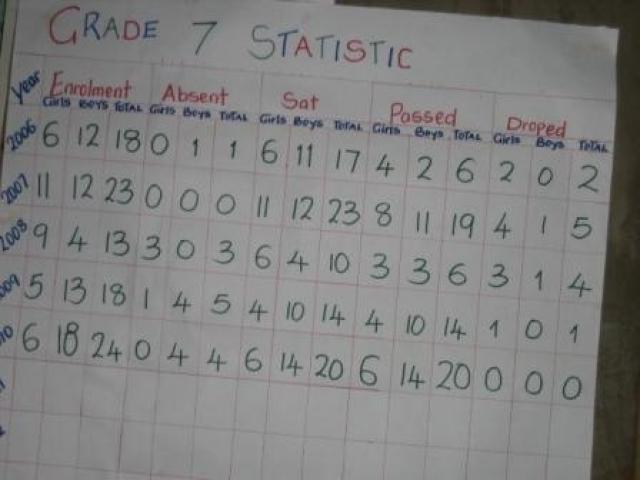 results-grade-7
